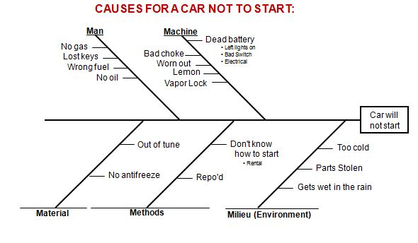 Root cause tools fishbone diagram of why car wont start ccuart Choice Image